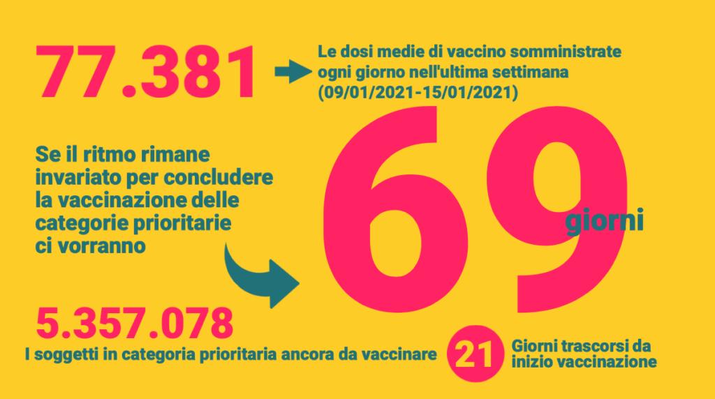 Quando si concluderanno le vaccinazioni? il contatore per scoprirlo