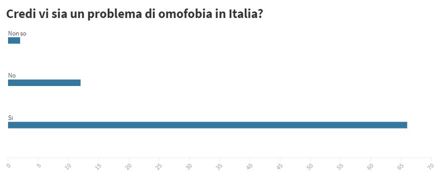 Le due Italie del ddl Zan